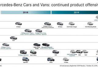 Mercedes-Benz Quietly Reveals 2019 Product Offensive
